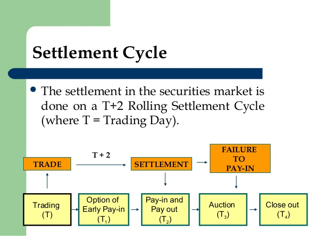 Option trading cycle